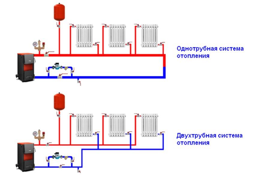 Как выбрать систему отопления