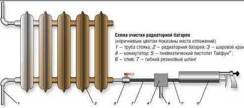 Как промыть радиаторы отопления?